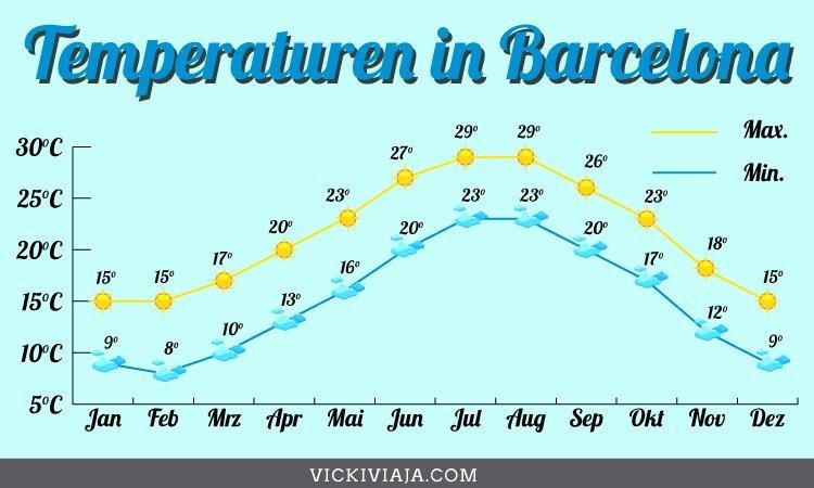 Temperaturen in Barcelona