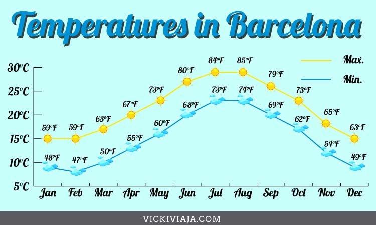 temperatures in Barcelona in winter in fahrenheit